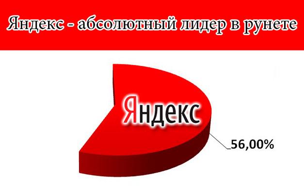 доля поисковой системы Яндекс