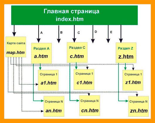 Устройство сайтов