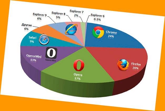 Процентное использование браузеров