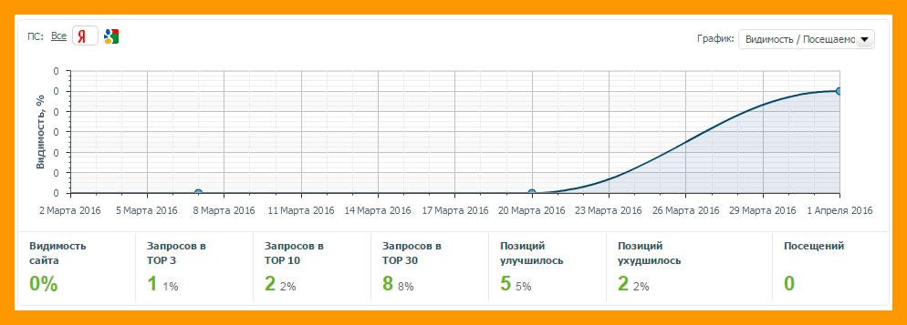 Видимость блога в Яндексе