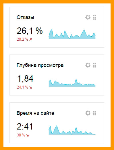 Скриншот из Яндекс метрики