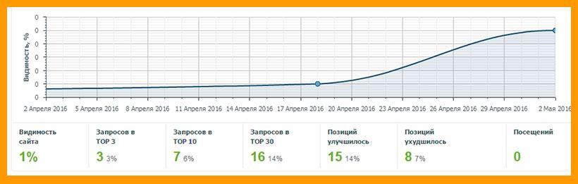 Видимость Яндекса