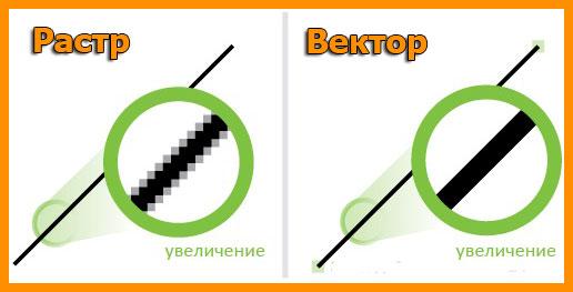 Растровое и векторное изображения