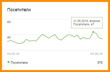 Посетители с ПС Яндекс