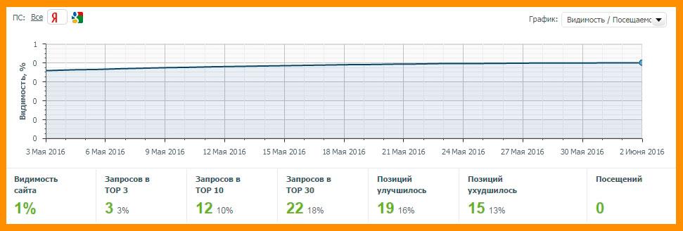 Яндекс траст