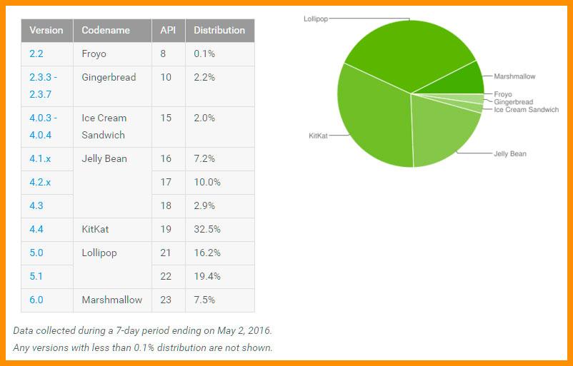 Процент использования ОС Андроид до 2016 года