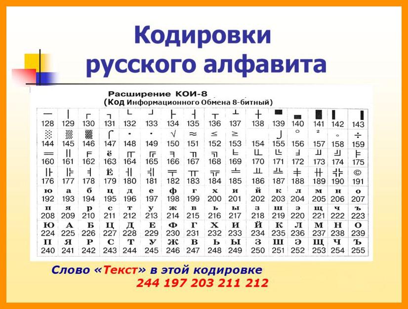 Кодировки русских букв