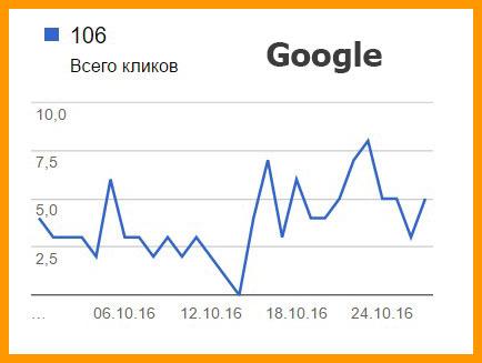Посещалка по Гугл