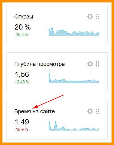 Статистика с Яндекса