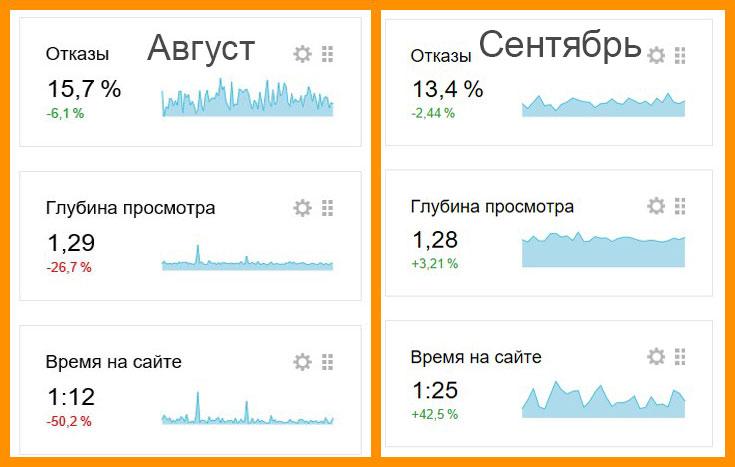 Стаитстика с Яндекса