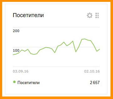 Посетите с Яндекса