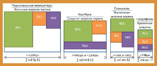 Структура распределения блоков сайта