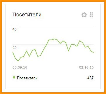 Посетители с Яндекса