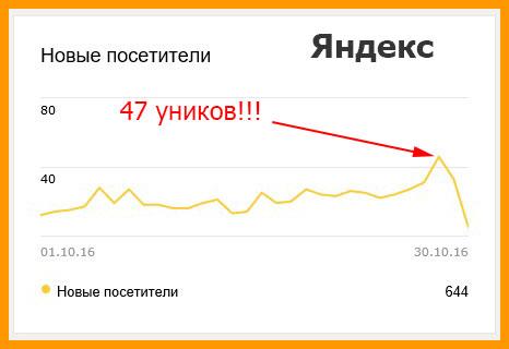 Посещалка по Яндексу