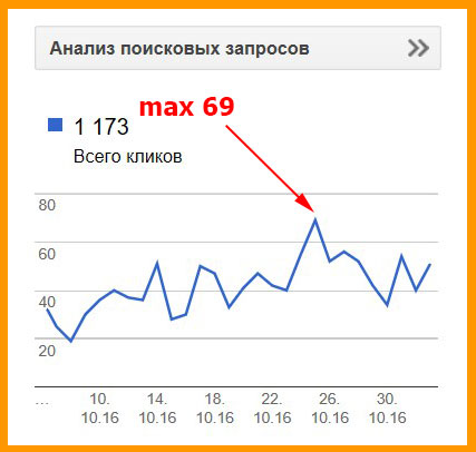 Посещаемость по Google