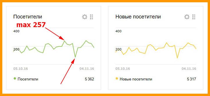 Посещаемость по Яндекс Метрике