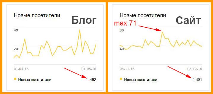 Сравнение посещаемости блога и сайта