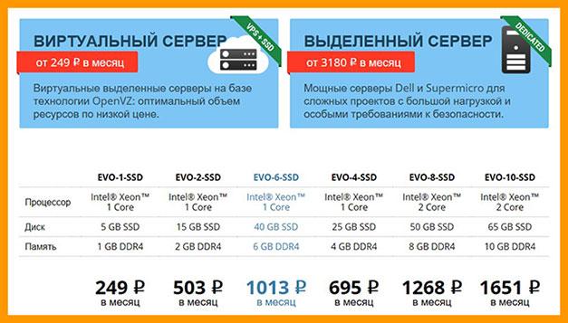 Цены на vps