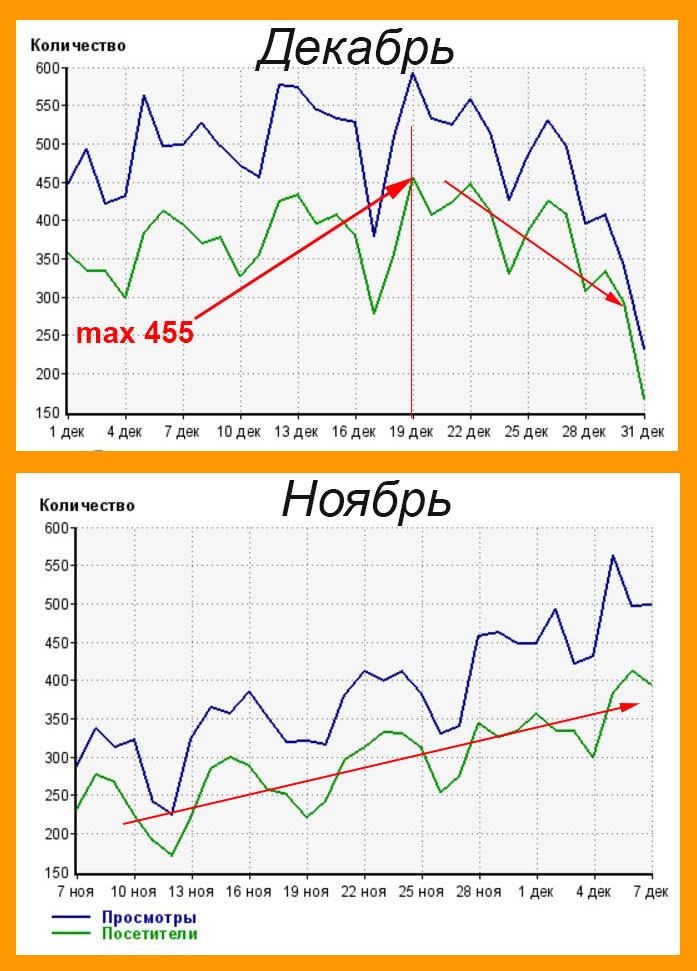 Посещаемость блога в декабре